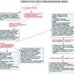 Storiaterzamedia – Mappe concettuali per DSA