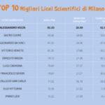 I migliori licei scientifici di Milano. La top 10 da eduscopio