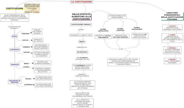 La costituzione italiana italia4all scuola for Costituzione parlamento italiano