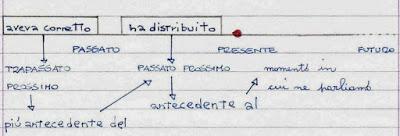 Scheda Di Grammatica Il Modo Indicativo Dei Verbi Il Trapassato