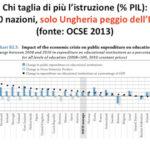 Nella spesa in istruzione l'Italia è fanalino di coda in Europa