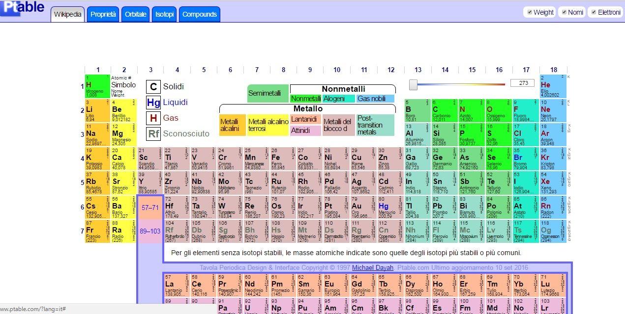 Ptable tavola periodica interattiva degli elementi in - Tavola periodica in inglese ...