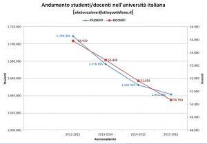Numero chiuso università, non solo il caso Milano. Atenei in tilt dopo anni di tagli: senza investimenti rischiano tutti