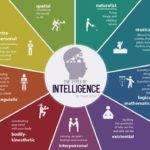 Le intelligenze multiple di Gardner nella didattica