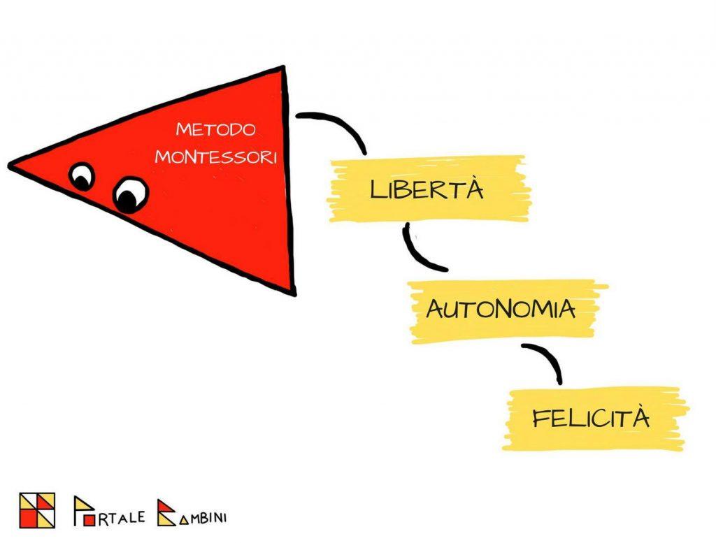 Metodo Montessori: idee e pratiche per educare alla libertà