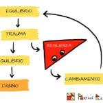Resilienza: l'arte di resistere, cambiare, migliorarsi