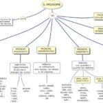 Nomi, aggettivi, pronomi, articoli, verbi: mappe, video ed altri materiali