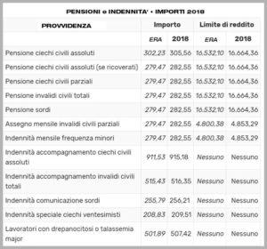 Pensioni 2018: Invalidità civile, ecco i nuovi importi