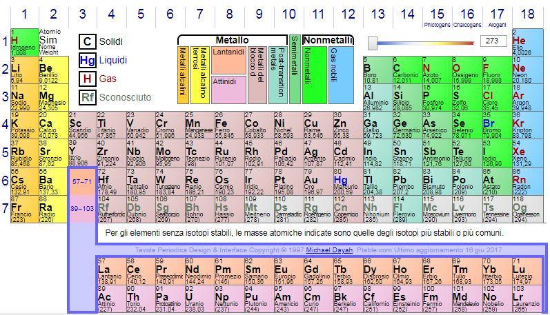 Ptable tavola periodica interattiva degli elementi anche in italiano italia4all scuola - Elementi della tavola periodica ...