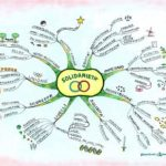Mappe mentali: cosa sono e come si utilizzano