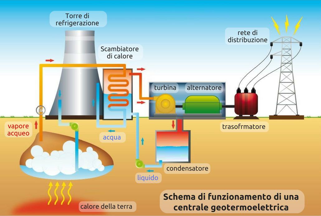 Energia geotermica - Italia4all - Scuola